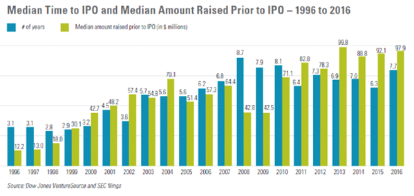 Median_time_to_IPO
