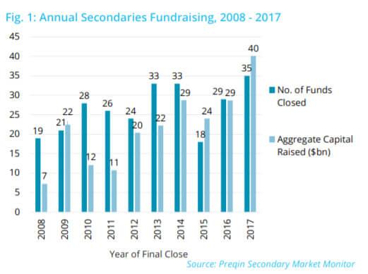Fundraising_2008-2017