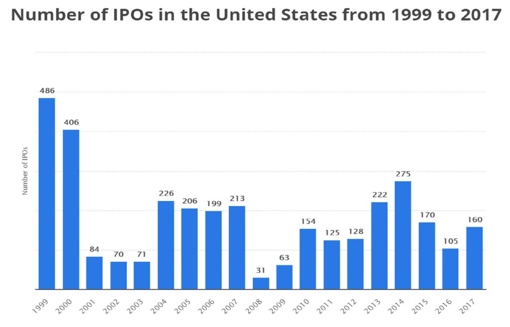 Nunber_of_IPOs_in_the_US
